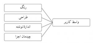 نمودار درختی برای خلاصهسازی موضوعها و کدهای ایجاد شده