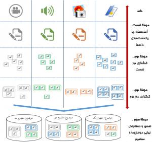 گامهای-تحلیل-داده-کیفی