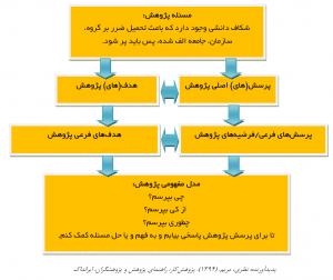 conceptual model logic